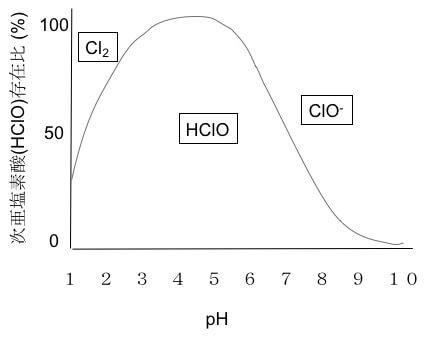 次亜塩素酸水 存在比