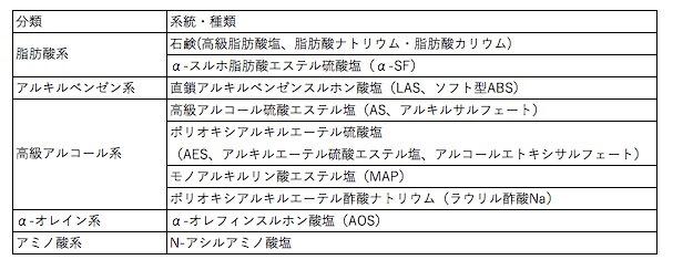 陰イオン界面活性剤種類の図