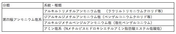 第四級アンモニウム塩 陽イオン(カチオン)界面活性剤種類 表