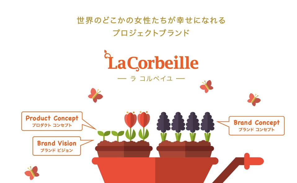 ラコルベイユ 柔軟剤 メーカー サイト 写真