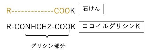 石けんとココイルグリシンKの構造の比較